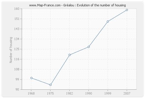 Gréalou : Evolution of the number of housing