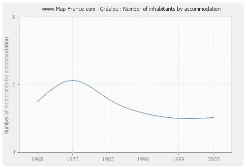 Gréalou : Number of inhabitants by accommodation