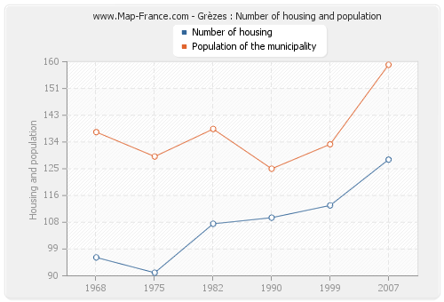 Grèzes : Number of housing and population