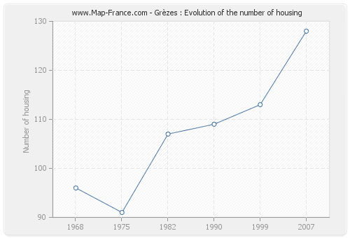 Grèzes : Evolution of the number of housing