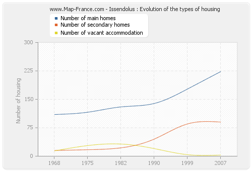 Issendolus : Evolution of the types of housing