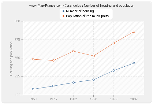 Issendolus : Number of housing and population