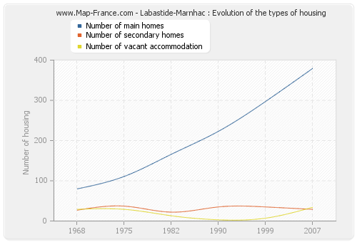 Labastide-Marnhac : Evolution of the types of housing