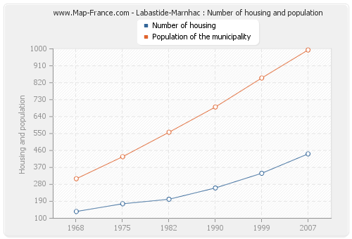 Labastide-Marnhac : Number of housing and population