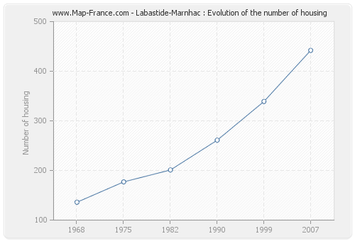 Labastide-Marnhac : Evolution of the number of housing