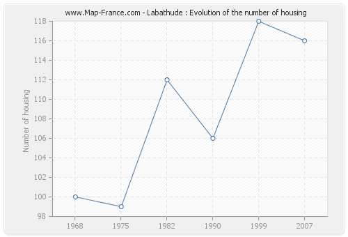 Labathude : Evolution of the number of housing