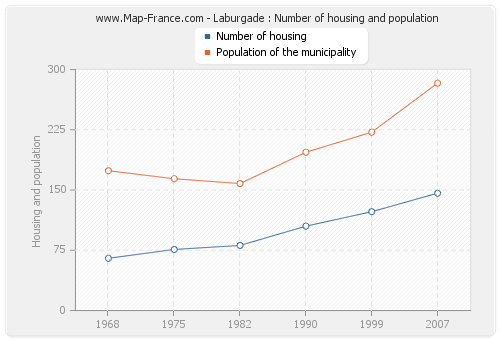 Laburgade : Number of housing and population