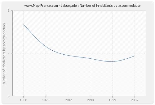 Laburgade : Number of inhabitants by accommodation