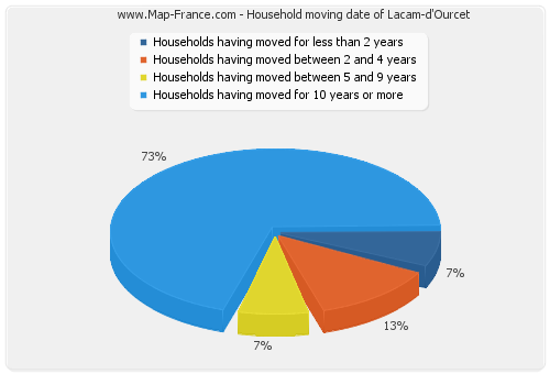 Household moving date of Lacam-d'Ourcet