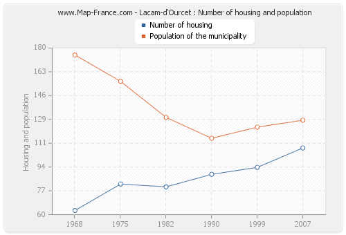 Lacam-d'Ourcet : Number of housing and population