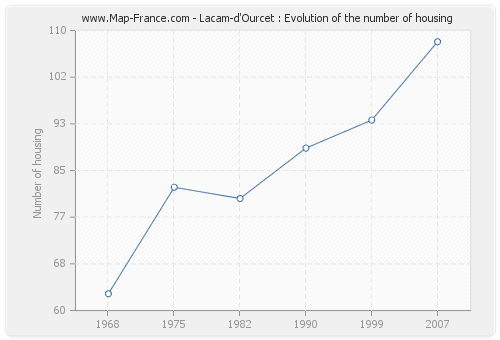 Lacam-d'Ourcet : Evolution of the number of housing