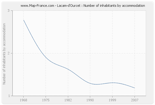 Lacam-d'Ourcet : Number of inhabitants by accommodation