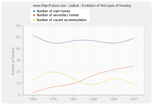 Ladirat : Evolution of the types of housing