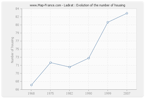 Ladirat : Evolution of the number of housing
