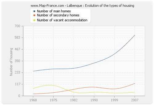 Lalbenque : Evolution of the types of housing