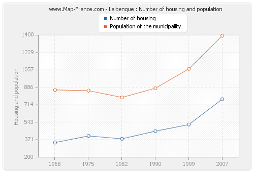 Lalbenque : Number of housing and population