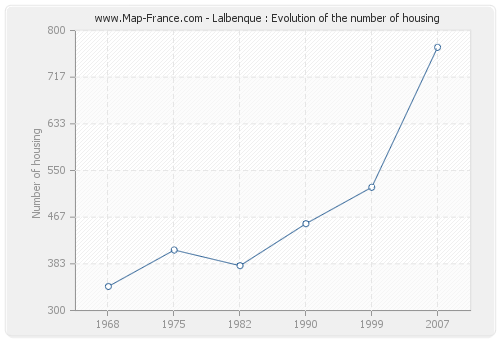 Lalbenque : Evolution of the number of housing