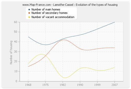 Lamothe-Cassel : Evolution of the types of housing