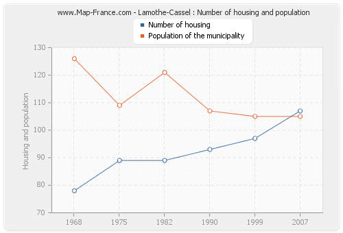 Lamothe-Cassel : Number of housing and population