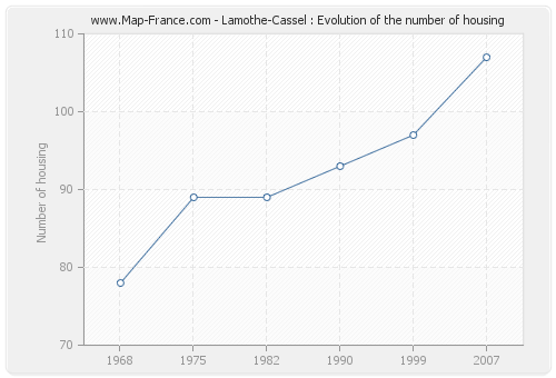 Lamothe-Cassel : Evolution of the number of housing