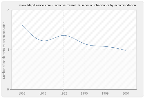 Lamothe-Cassel : Number of inhabitants by accommodation