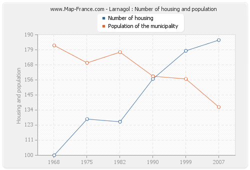 Larnagol : Number of housing and population