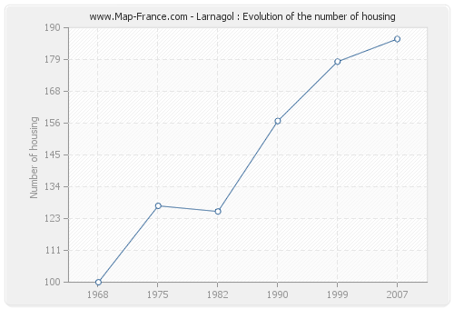Larnagol : Evolution of the number of housing