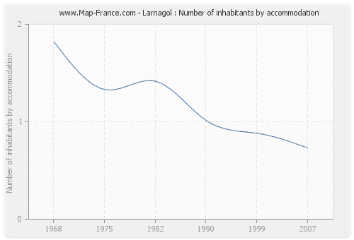 Larnagol : Number of inhabitants by accommodation