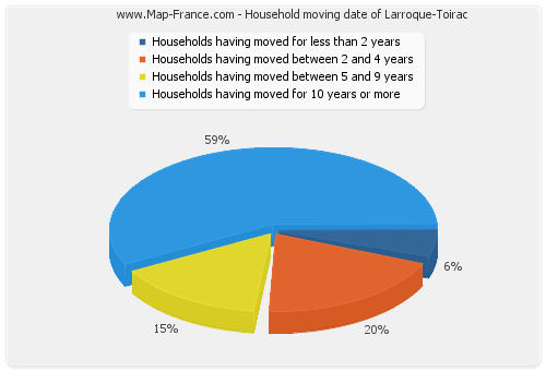 Household moving date of Larroque-Toirac