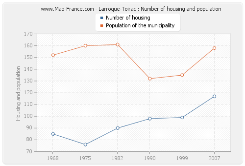 Larroque-Toirac : Number of housing and population