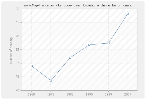 Larroque-Toirac : Evolution of the number of housing