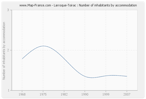 Larroque-Toirac : Number of inhabitants by accommodation