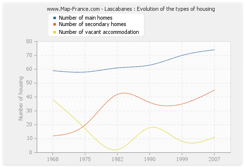 Lascabanes : Evolution of the types of housing