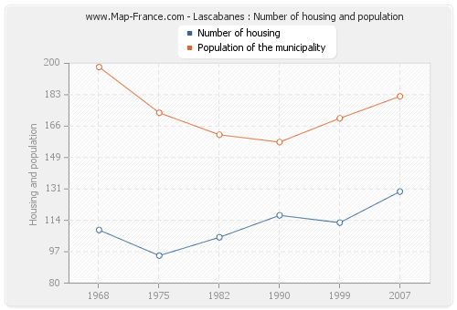 Lascabanes : Number of housing and population