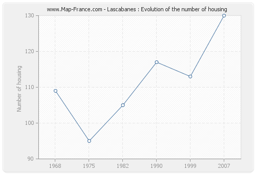 Lascabanes : Evolution of the number of housing