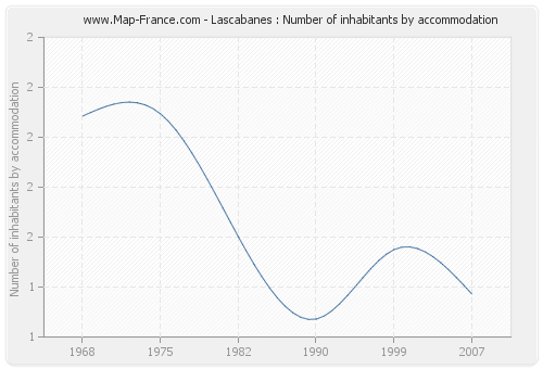 Lascabanes : Number of inhabitants by accommodation