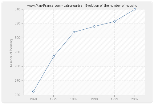 Latronquière : Evolution of the number of housing