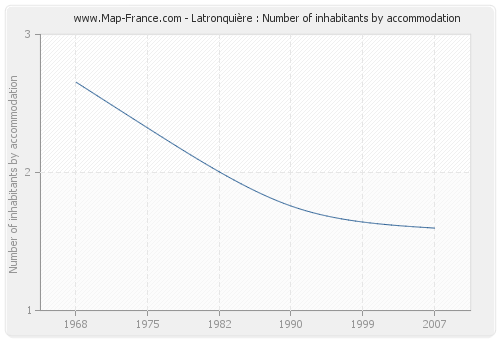 Latronquière : Number of inhabitants by accommodation