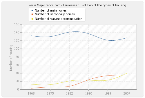 Lauresses : Evolution of the types of housing