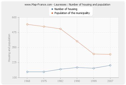 Lauresses : Number of housing and population