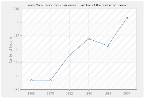 Lauresses : Evolution of the number of housing