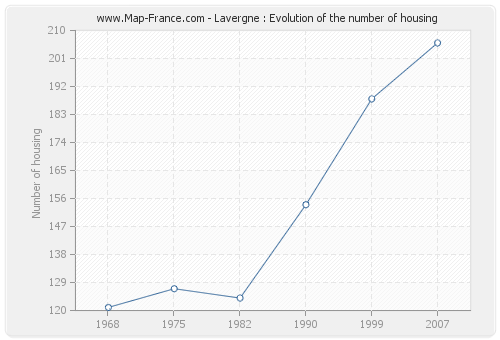 Lavergne : Evolution of the number of housing