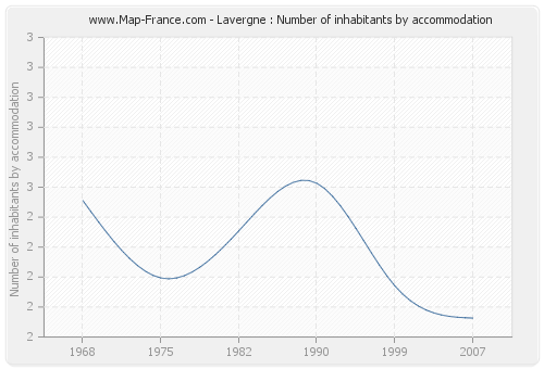 Lavergne : Number of inhabitants by accommodation