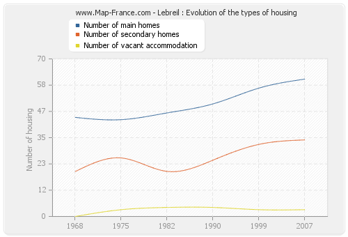 Lebreil : Evolution of the types of housing