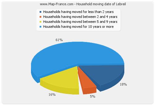Household moving date of Lebreil