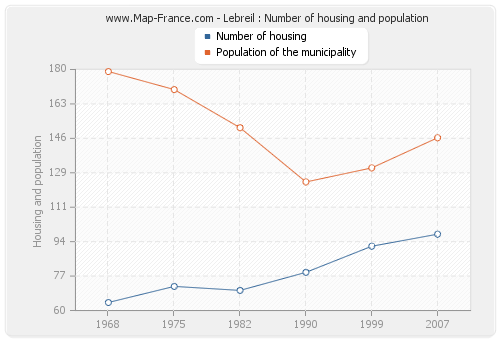 Lebreil : Number of housing and population