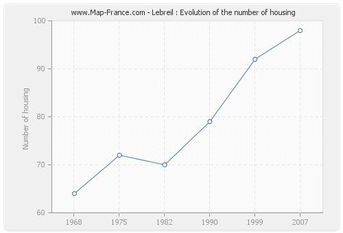 Lebreil : Evolution of the number of housing
