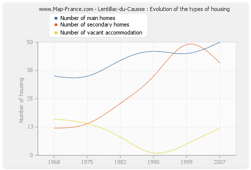 Lentillac-du-Causse : Evolution of the types of housing