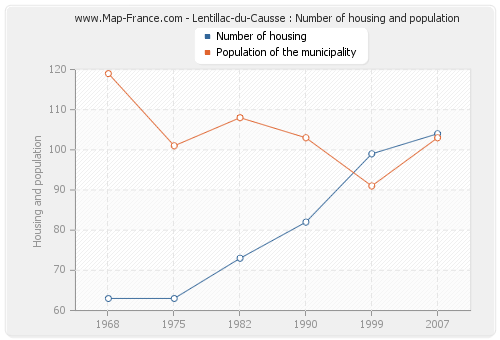 Lentillac-du-Causse : Number of housing and population