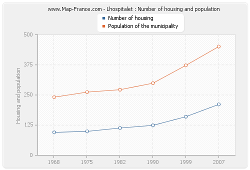 Lhospitalet : Number of housing and population